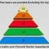 Pyramid Stacker image